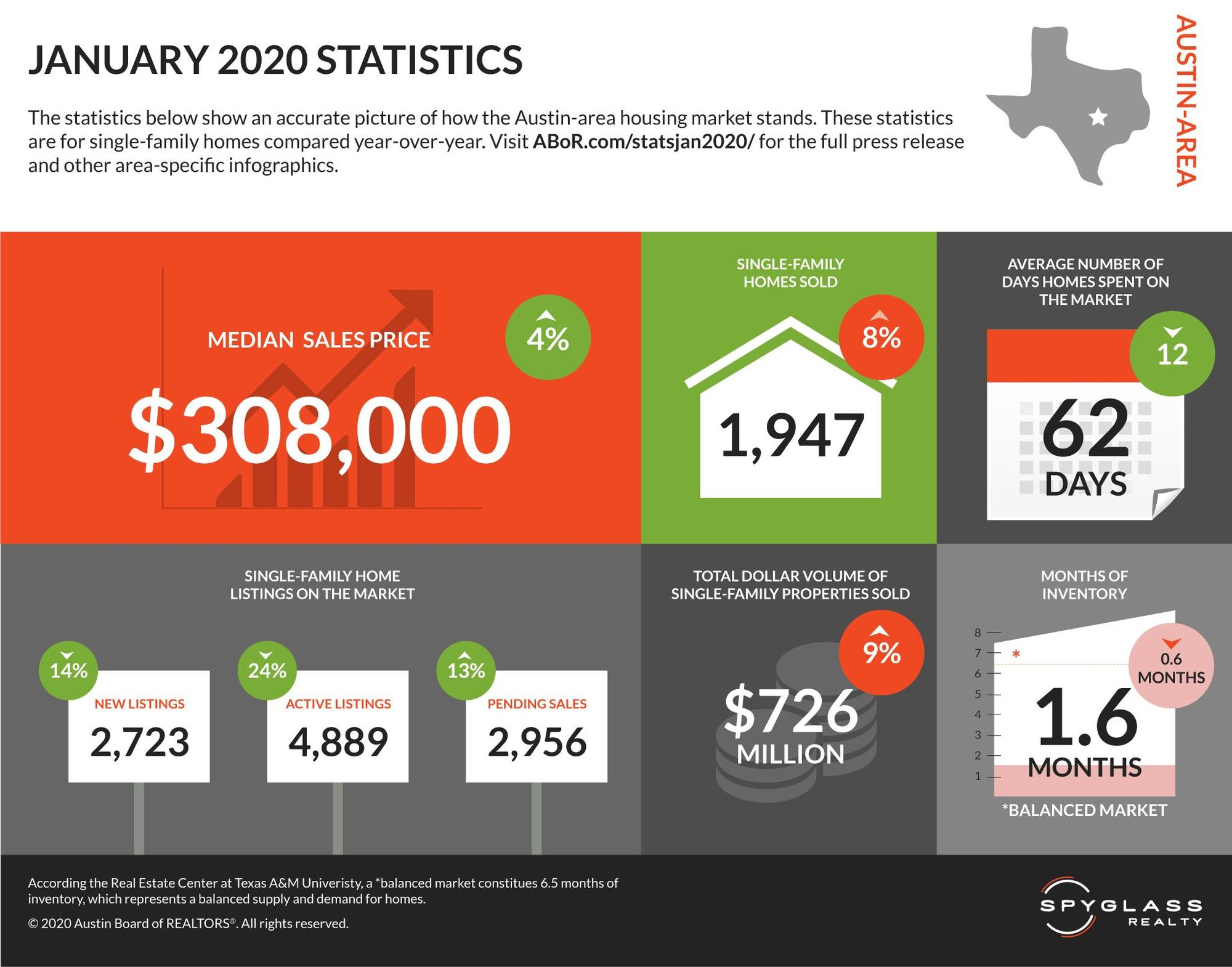 january 2020 austin housing market report