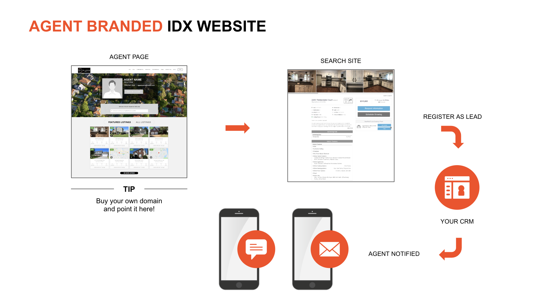 agent branded idx website