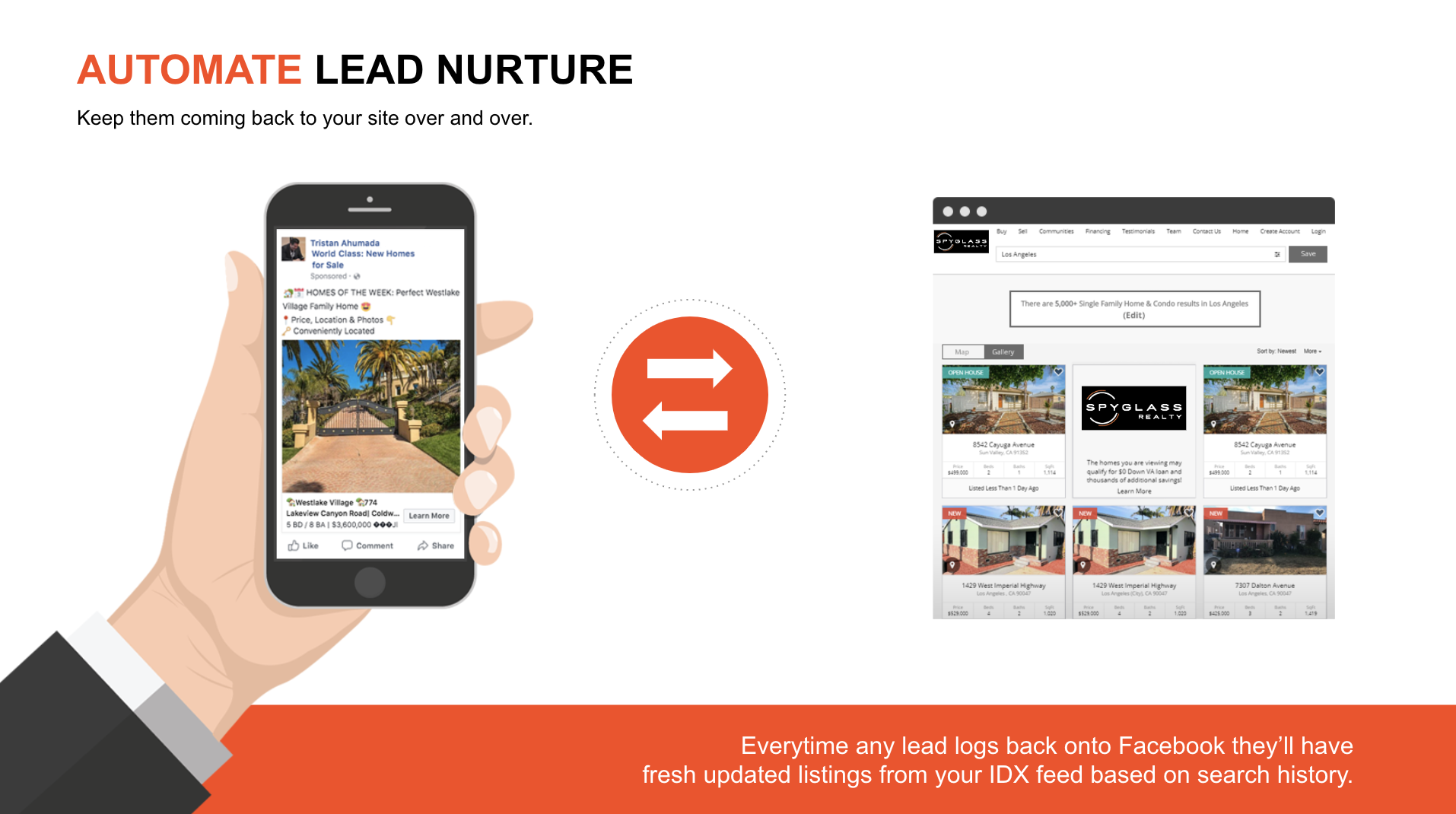 real estate automate lead nurture