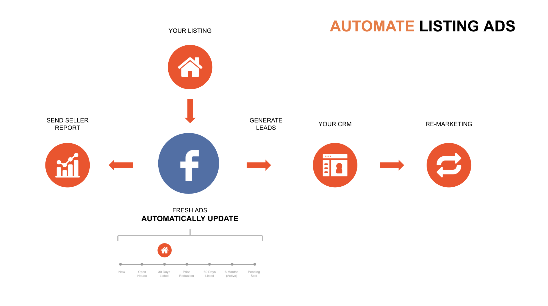 automate listing ads for real estate in austin