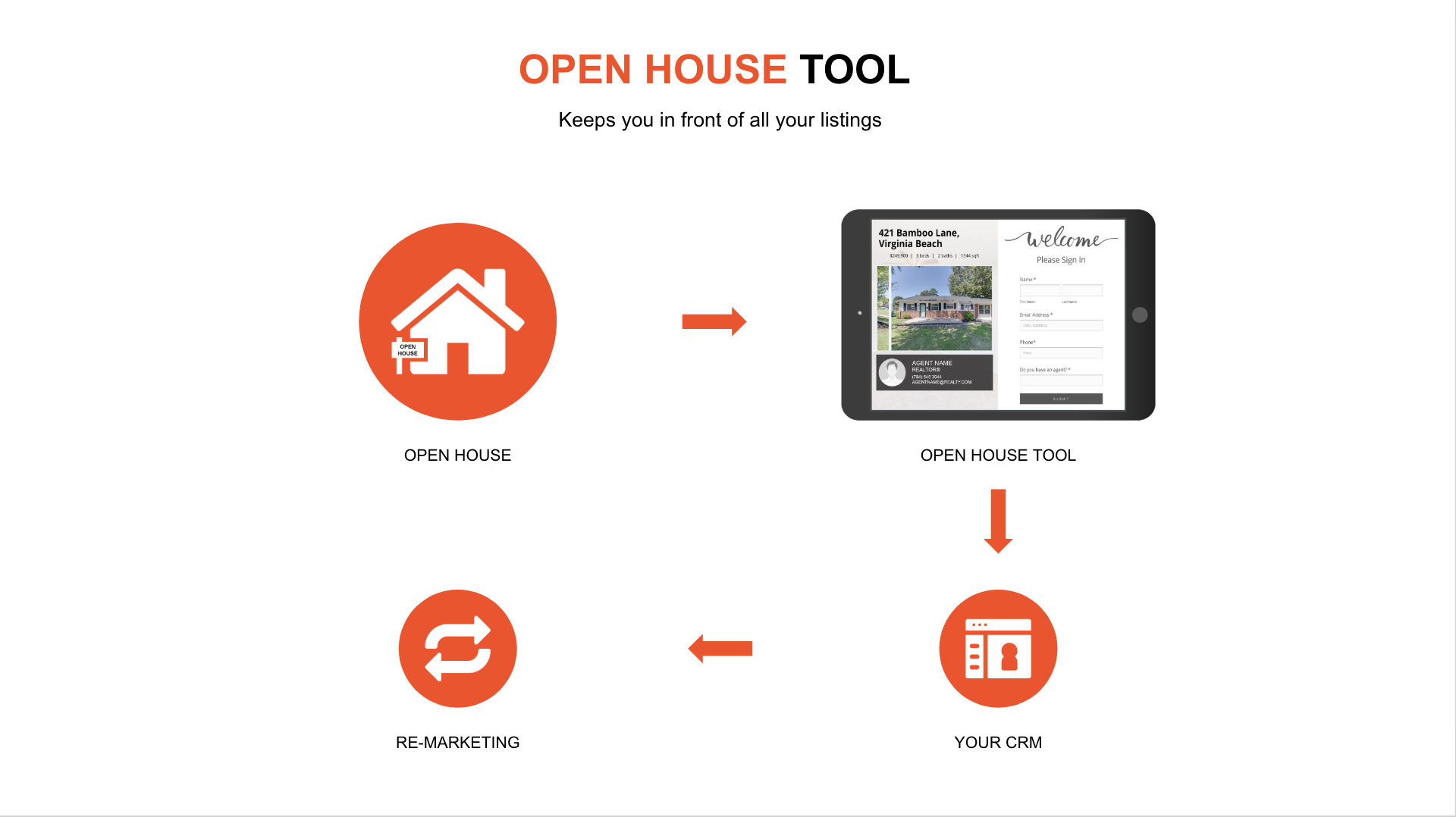 open house tools for real estate agent